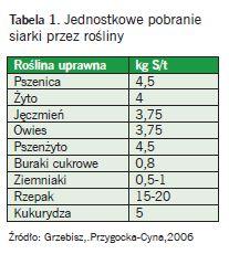 Tabela 1. Jednostkowe pobranie siarki przez rośliny