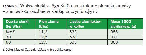 Tabela 2. Wpływ siarki z AgroSulCa na strukturę plonu kukurydzy – stanowisko zasobne w siarkę, odczyn obojętny