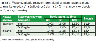 Tabela 3. Współdziałanie różnych form siarki w kształtowaniu plonu ziarna kukurydzy t/ha (wilgotność ziarna 14%) – stanowisko ubogie w S, odczyn kwaśny