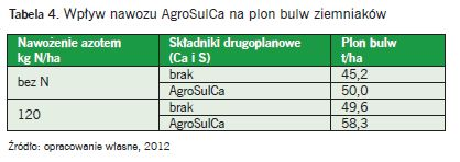 Tabela 4. Wpływ nawozu AgroSulCa na plon bulw ziemniaków